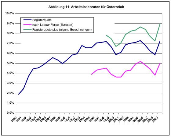 Arbeitslosenraten in Österreich (Vgl nach Berechnungsarten)