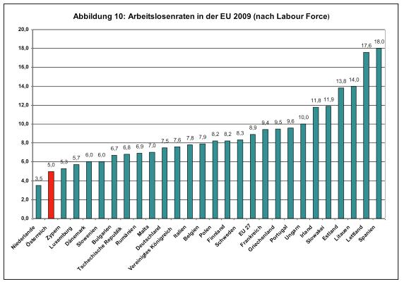 Arbeitslosenraten EU 2009 (nach Labour Force)