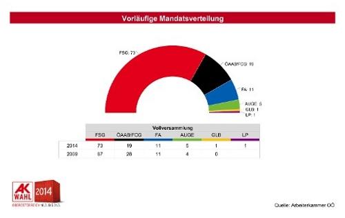 2014_AKWahl_vorl_Ergebnis_Mandate5215705518220987134