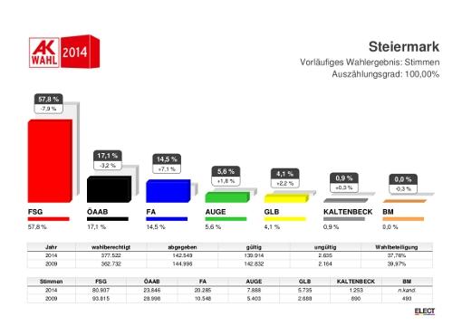 AK-Wahl_2014_vorlaeufiges_Gesamtergebnis_stmk