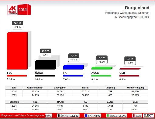 AK_Wahlergebnis_Bgld