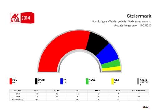 stmk_Mandate