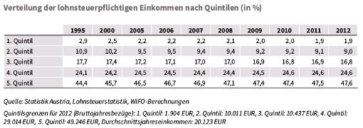Verteilung der Einkommen nach Einkommensfünfteln, Tabelle aus Sozialbericht des BMASK