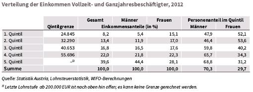 Verteilung der Einkommen nach Einkommensfünftel, ganzjährig Vollzeitbeschäftigte, Frauen/Männer, Tabelle aus Sozialbericht des BMASK 2014, S 272