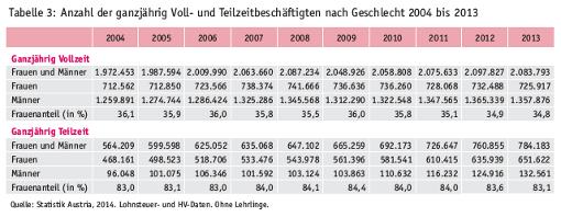 Entwicklung ganzjähriger Voll- und Teilzeitbeschäftigung, Tabelle aus Einkommensbericht des Rechnungshofs 2012 und 2013, S 34