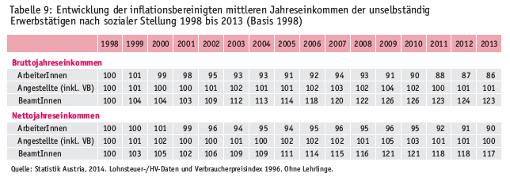 Reraleinkommensentwicklung bei ArbeiterInnen, Angestellten und BeamtInnen, Tabelle aus Einkommensbericht des Rechnungshofs 2013 und 2014, S 31