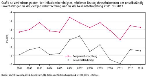 Vergleich Realeinkommensentwicklung ArbeitnehmerInnen gesamt und ganzjährig, je zwei Jahre hintereinander beschäftigten ArbeitnehmerInnen, Grafik aus Einkommensbericht des Rechnungshofs 2012 und 2013, S 35
