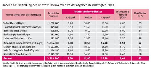 Bruttostundenverdienste atypisch Beschäftigter, aus Einkommensbericht des Rechnungshofs 2014, S 119