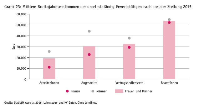 Mittlere Einkommen im Vergleich sowie Einkommensunterschied zwischen Männern und Frauen (Bruttoeinkommen). Grafik: Einkommensbericht des Rechnunshofs 2016