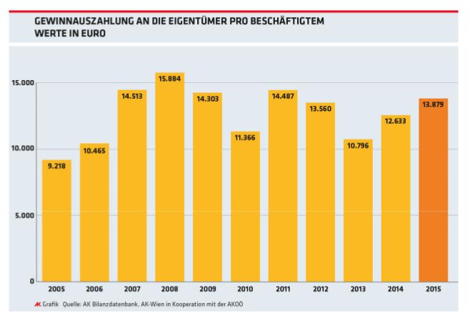 Gewinnausschüttung an die Eigentümer pro Beschäftigtem: Seit 2005 um 50,6 Prozent gewachsen! Grafik: AK Wertschöpfungsbarometer, AK OÖ 2017