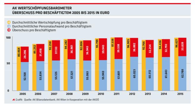 Entwicklung der Wertschöpfung je Beschäftigtem von 2005 bis 2015. Grafik: AK Wertschöpfungsbarometer, AK OÖ 2017